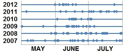 chart2012