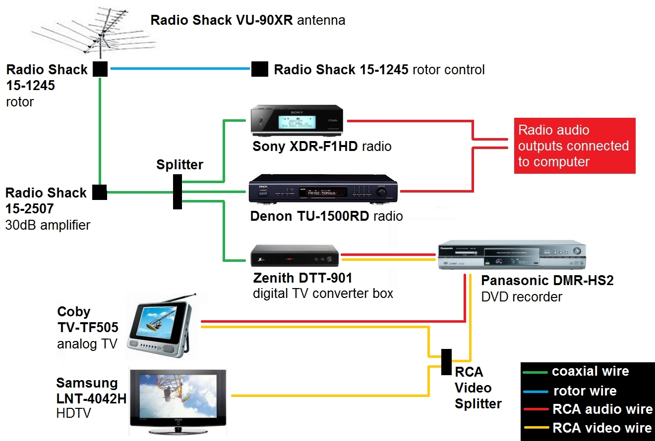 setupb Radio S Antenna Rotor Wiring Diagram on metra power, for campers, uhf vhf, cb radio, heartland tv, home radio, for 05 eclipse power, for homemade,